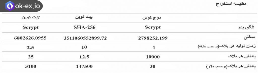 جدول استخراج رمز ارز ها