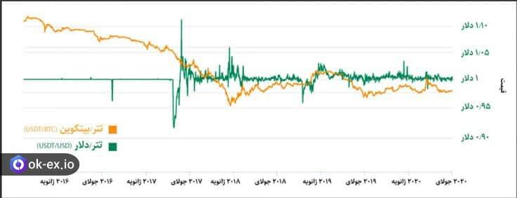 نمودار نوسانات تتر به دلار (USDT/USD) و تتر به بیتکوین (USDT/BTC)